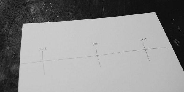 Πώς να σχεδιάσεις έναν χάρτη ζωής